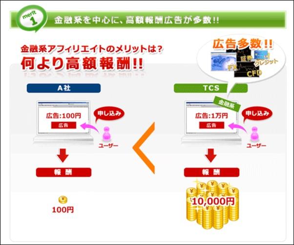 TCS金融広告
