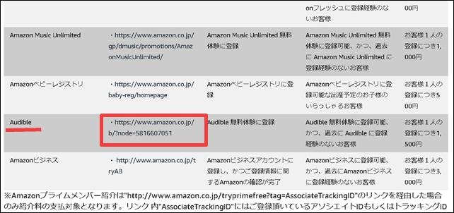 AmazonアソシエイトでAudibleのURLコピー