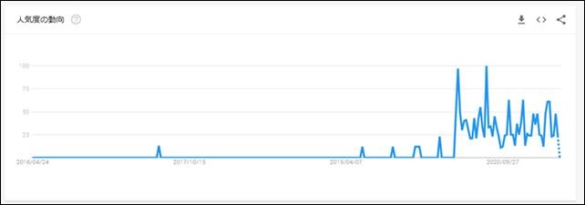 DiDi Foodの人気推移と今後の予測のグラフ